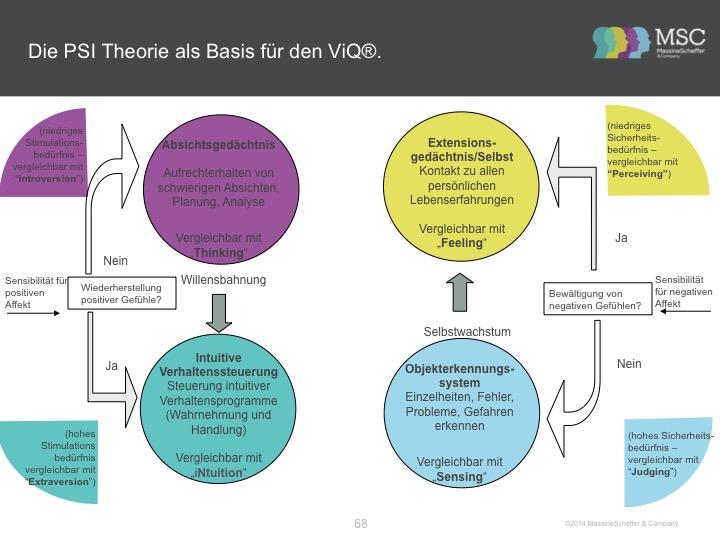 """Aus den Unterlagen von MassineScheffer & Company zur ViQ Lizenzierung.  """"Persönlichkeit ist die für eine individuelle Person charakteristische Interaktion psychischer Systeme."""" (Julius Kuhl) Welche Anlagen und Talente bringen Sie ein?"""